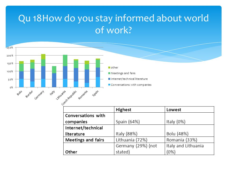 Qu 18How do you stay informed about world of work.