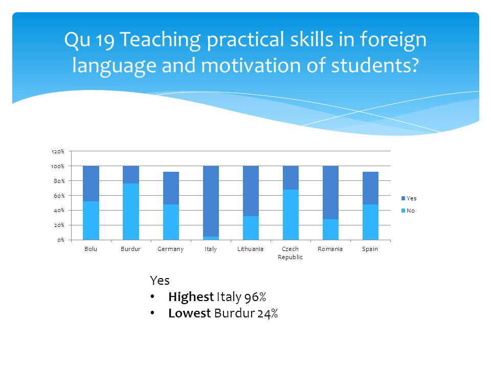 Qu 19 Teaching practical skills in foreign language and motivation of students.