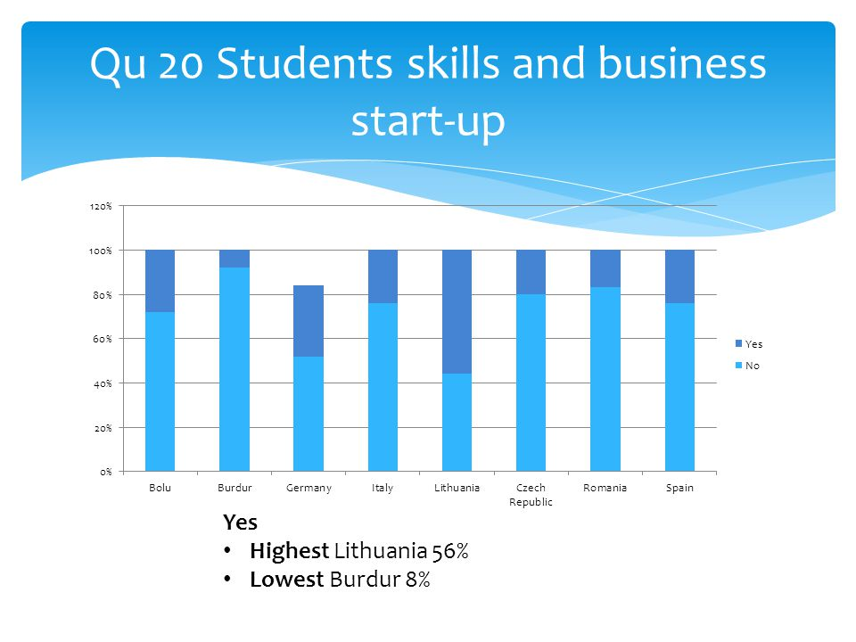 Qu 20 Students skills and business start-up Yes Highest Lithuania 56% Lowest Burdur 8%
