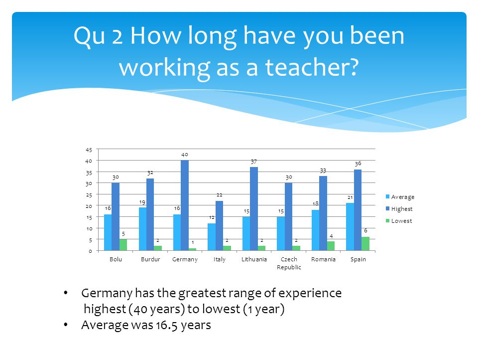 Qu 2 How long have you been working as a teacher.