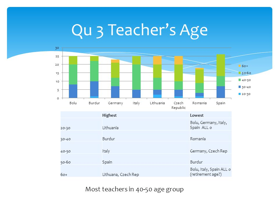 Qu 3 Teacher's Age HighestLowest 20-30Lithuania Bolu, Germany, Italy, Spain ALL 0 30-40BurdurRomania 40-50ItalyGermany, Czech Rep 50-60SpainBurdur 60+Lithuana, Czech Rep Bolu, Italy, Spain ALL 0 (retirement age ) Most teachers in 40-50 age group