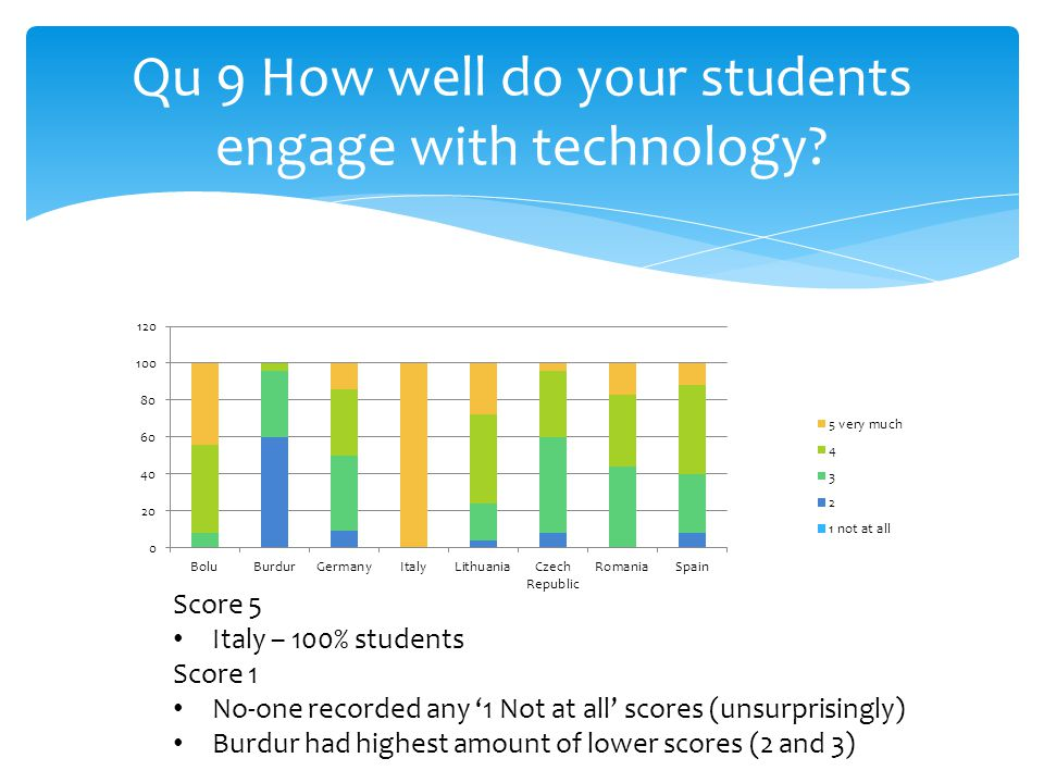 Qu 9 How well do your students engage with technology.