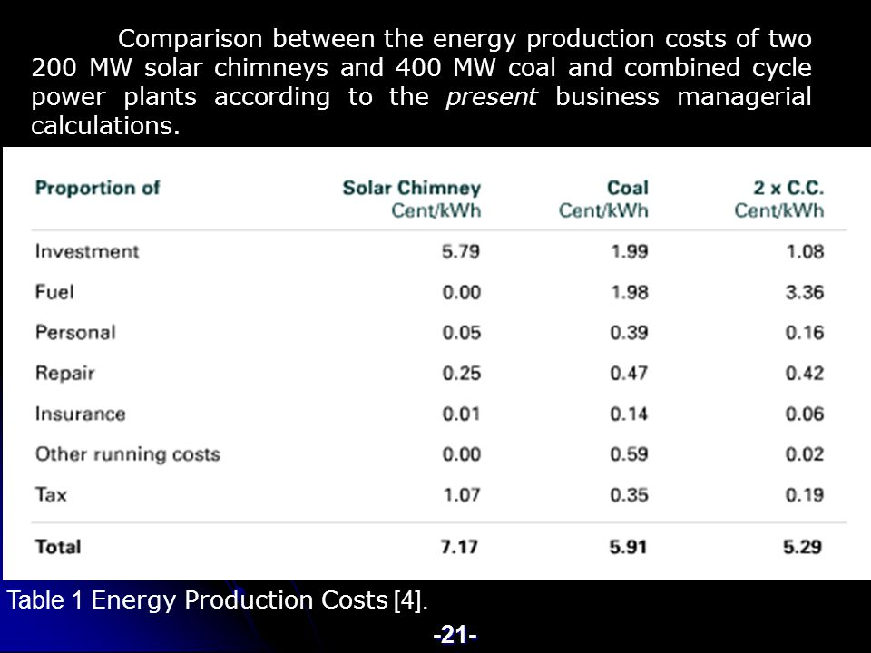 energy production costs Comparison between the energy production costs of two 200 MW solar chimneys and 400 MW coal and combined cycle power plants according to the present business managerial calculations.