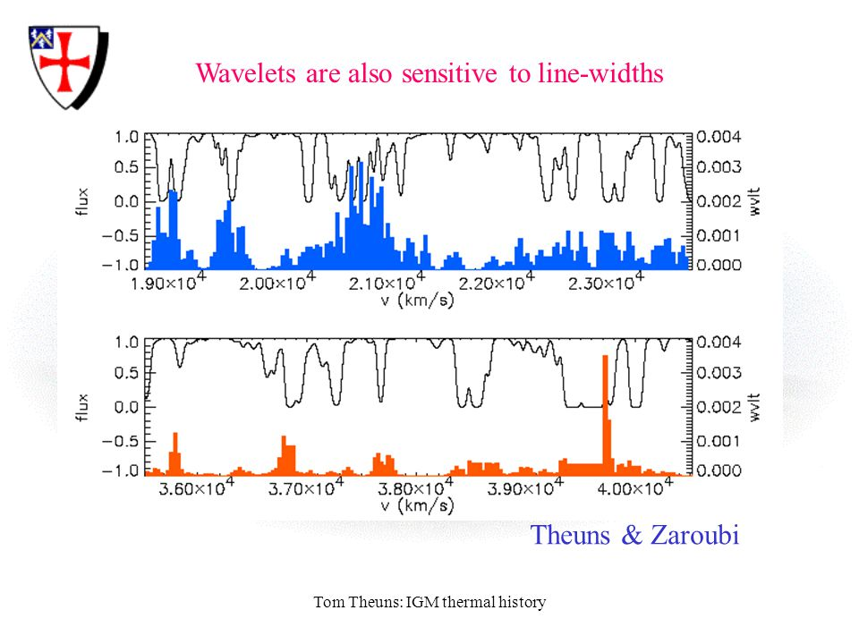 Tom Theuns: IGM thermal history Wavelets are also sensitive to line-widths Theuns & Zaroubi