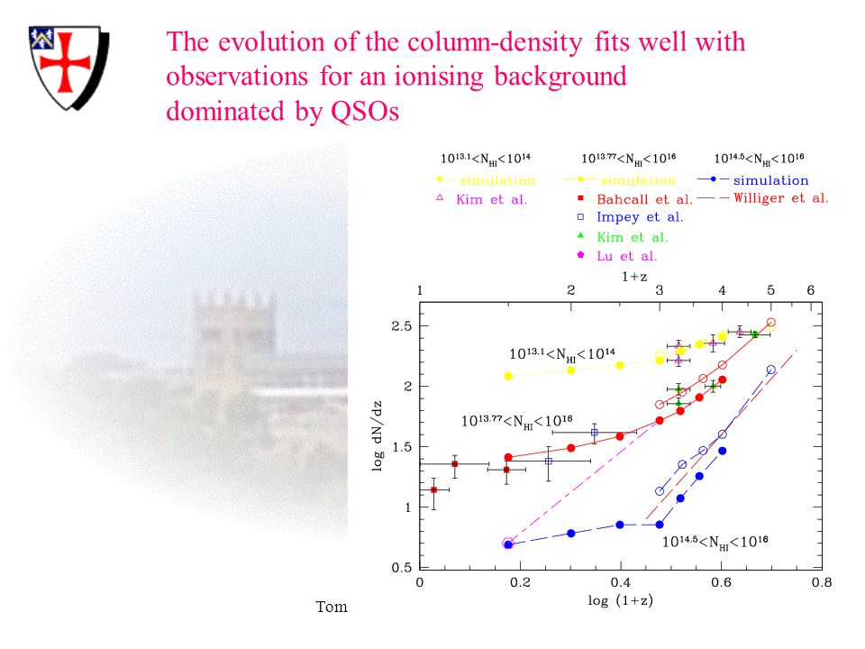 Tom Theuns: IGM thermal history The evolution of the column-density fits well with observations for an ionising background dominated by QSOs