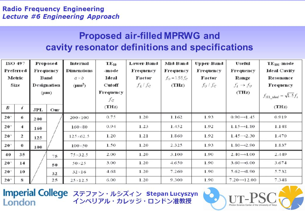 Radio Frequency Engineering Lecture #6 Engineering Approach Stepan Lucyszyn ステファン・ルシズィン インペリアル・カレッジ・ロンドン准教授 Proposed air-filled MPRWG and cavity resonator definitions and specifications