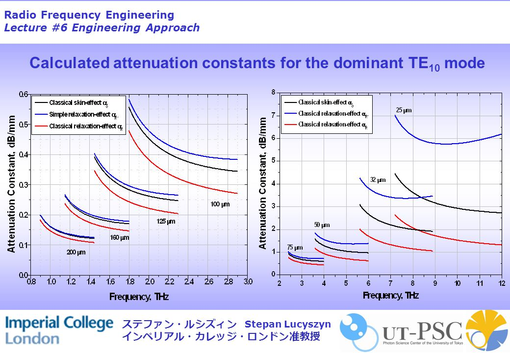 Radio Frequency Engineering Lecture #6 Engineering Approach Stepan Lucyszyn ステファン・ルシズィン インペリアル・カレッジ・ロンドン准教授 Calculated attenuation constants for the dominant TE 10 mode