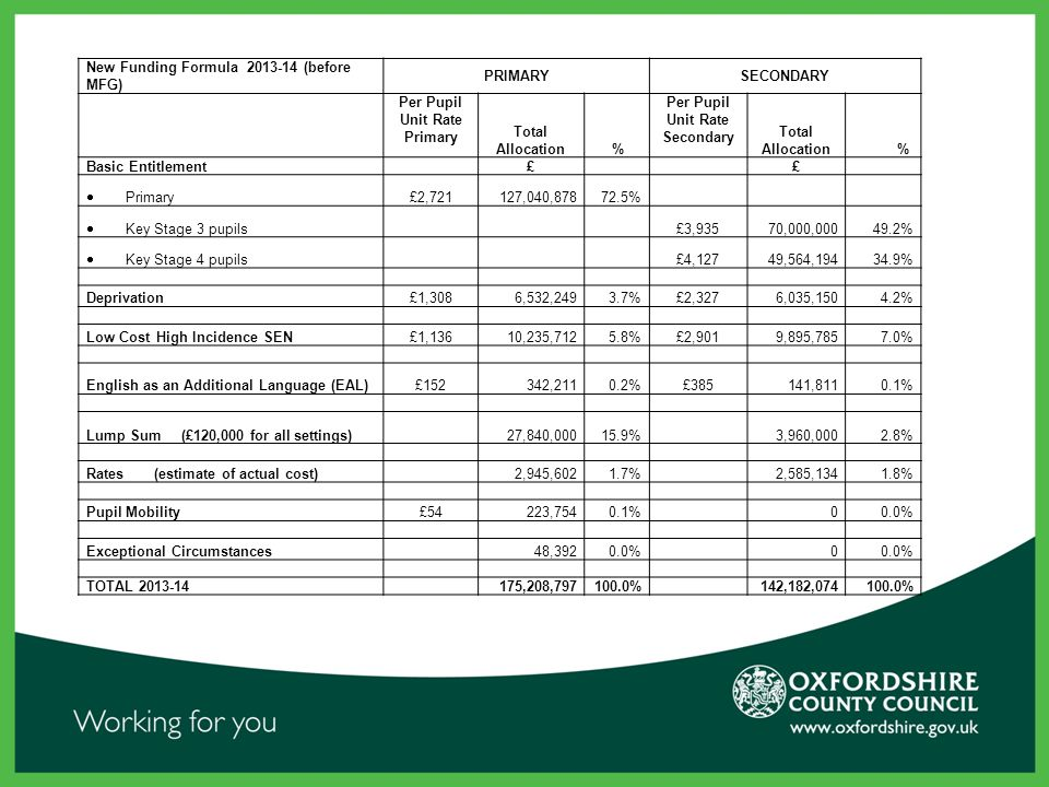 New Funding Formula 2013-14 (before MFG) PRIMARYSECONDARY Per Pupil Unit Rate Primary Total Allocation % Per Pupil Unit Rate Secondary Total Allocation% Basic Entitlement £ £  Primary £2,721 127,040,878 72.5%  Key Stage 3 pupils £3,93570,000,00049.2%  Key Stage 4 pupils £4,12749,564,19434.9% Deprivation£1,3086,532,2493.7%£2,3276,035,1504.2% Low Cost High Incidence SEN£1,13610,235,7125.8%£2,9019,895,7857.0% English as an Additional Language (EAL)£152342,2110.2%£385141,8110.1% Lump Sum (£120,000 for all settings) 27,840,00015.9% 3,960,0002.8% Rates (estimate of actual cost) 2,945,6021.7% 2,585,1341.8% Pupil Mobility£54223,7540.1% 00.0% Exceptional Circumstances 48,3920.0% 0 TOTAL 2013-14 175,208,797100.0% 142,182,074100.0%