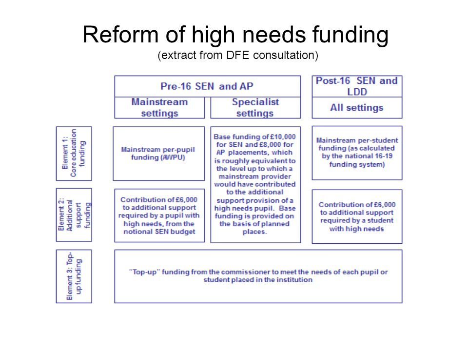 Reform of high needs funding (extract from DFE consultation)