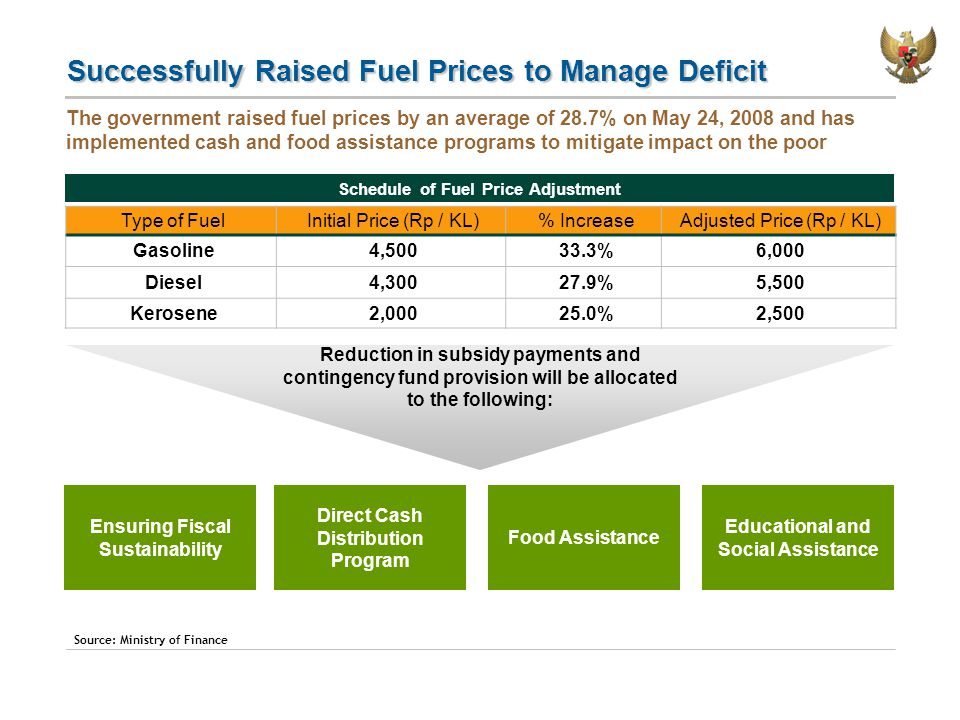 Successfully Raised Fuel Prices to Manage Deficit The government raised fuel prices by an average of 28.7% on May 24, 2008 and has implemented cash and food assistance programs to mitigate impact on the poor Schedule of Fuel Price Adjustment Source: Ministry of Finance Type of FuelInitial Price (Rp / KL)% IncreaseAdjusted Price (Rp / KL) Gasoline4,50033.3%6,000 Diesel4,30027.9%5,500 Kerosene2,00025.0%2,500 Reduction in subsidy payments and contingency fund provision will be allocated to the following: Direct Cash Distribution Program Food Assistance Educational and Social Assistance Ensuring Fiscal Sustainability