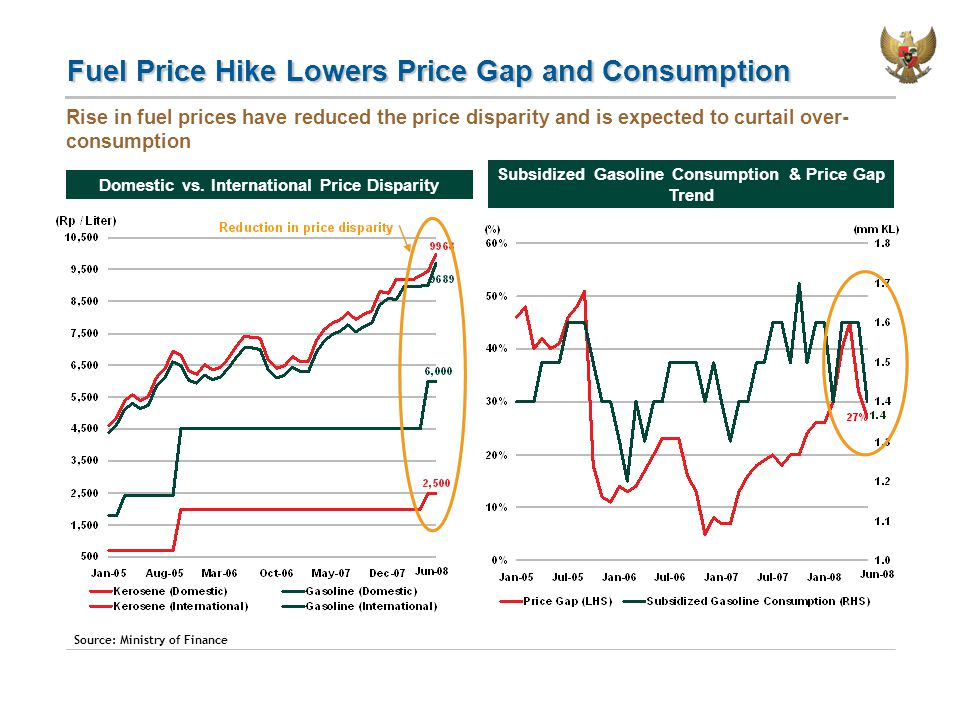 Fuel Price Hike Lowers Price Gap and Consumption Rise in fuel prices have reduced the price disparity and is expected to curtail over- consumption Source: Ministry of Finance Subsidized Gasoline Consumption & Price Gap Trend Domestic vs.