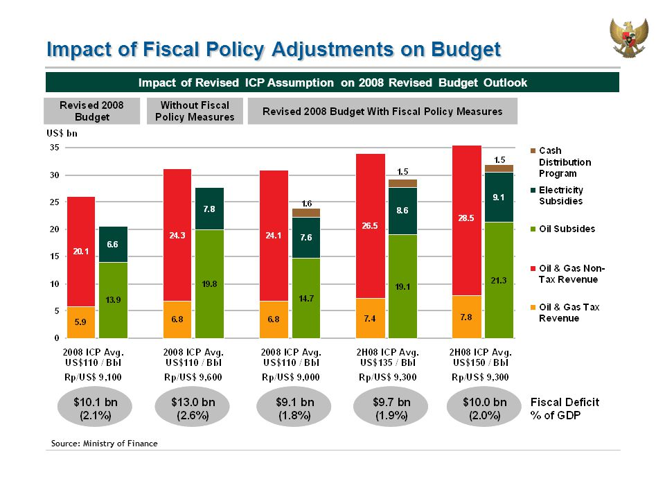 Impact of Fiscal Policy Adjustments on Budget Impact of Revised ICP Assumption on 2008 Revised Budget Outlook Source: Ministry of Finance