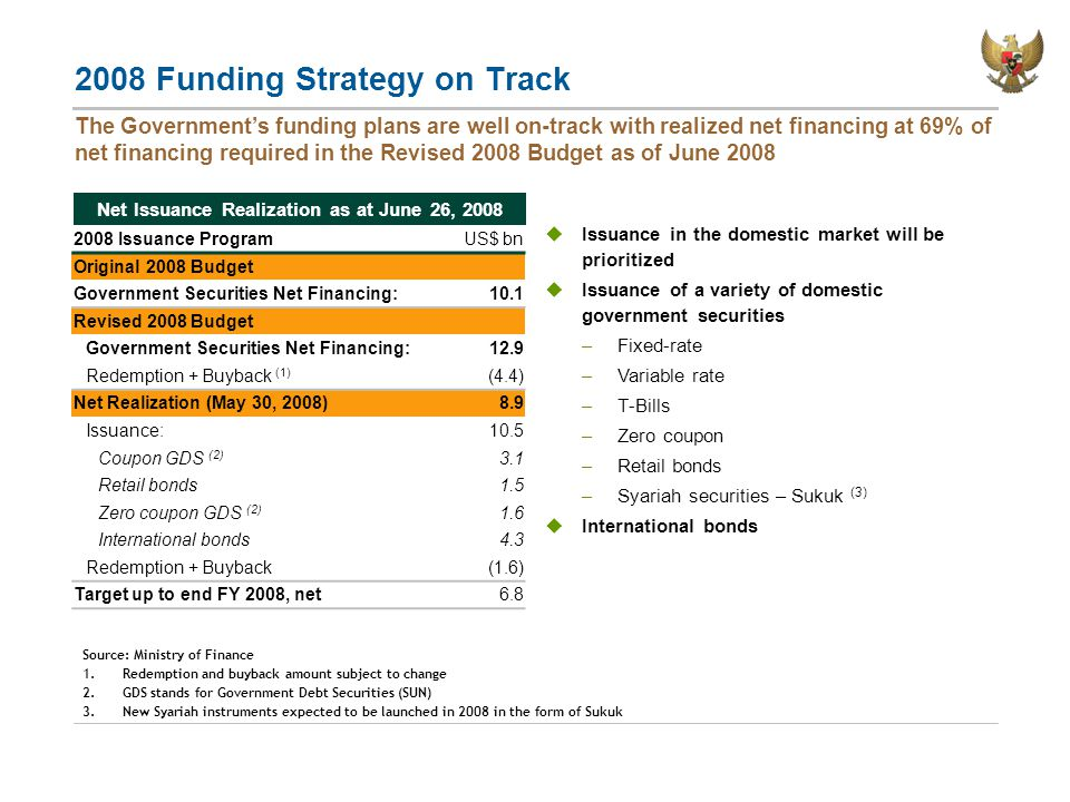 2008 Funding Strategy on Track The Government's funding plans are well on-track with realized net financing at 69% of net financing required in the Revised 2008 Budget as of June 2008  Issuance in the domestic market will be prioritized  Issuance of a variety of domestic government securities –Fixed-rate –Variable rate –T-Bills –Zero coupon –Retail bonds –Syariah securities – Sukuk (3)  International bonds 2008 Issuance ProgramUS$ bn Original 2008 Budget Government Securities Net Financing:10.1 Revised 2008 Budget Government Securities Net Financing:12.9 Redemption + Buyback (1) (4.4) Net Realization (May 30, 2008)8.9 Issuance:10.5 Coupon GDS (2) 3.1 Retail bonds1.5 Zero coupon GDS (2) 1.6 International bonds4.3 Redemption + Buyback(1.6) Target up to end FY 2008, net6.8 Net Issuance Realization as at June 26, 2008 Source: Ministry of Finance 1.Redemption and buyback amount subject to change 2.GDS stands for Government Debt Securities (SUN) 3.New Syariah instruments expected to be launched in 2008 in the form of Sukuk