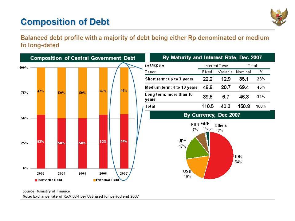 Composition of Debt Composition of Central Government Debt By Maturity and Interest Rate, Dec 2007 Balanced debt profile with a majority of debt being either Rp denominated or medium to long-dated Source: Ministry of Finance Note: Exchange rate of Rp.9,034 per US$ used for period end 2007 By Currency, Dec 2007