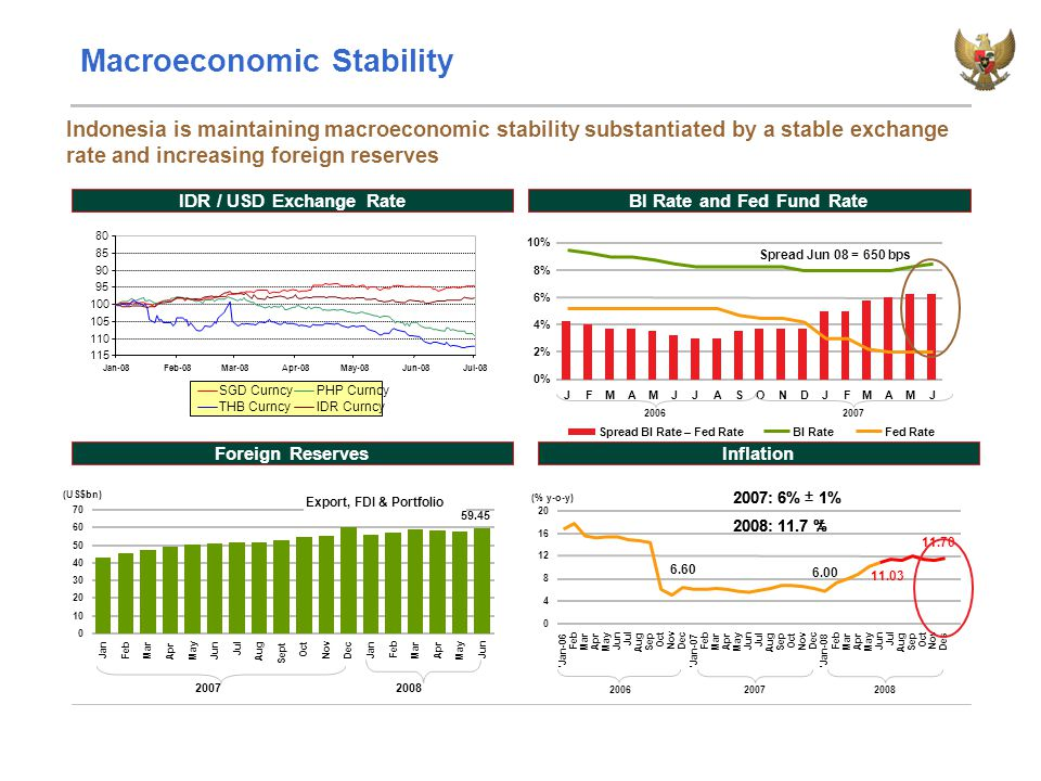 Macroeconomic Stability IDR / USD Exchange RateBI Rate and Fed Fund Rate Indonesia is maintaining macroeconomic stability substantiated by a stable exchange rate and increasing foreign reserves Foreign ReservesInflation 0% 2% 4% 6% 8% 10% JFMAMJJASONDJFMAMJ Spread BI Rate – Fed RateBI RateFed Rate 59.45 0 10 20 30 40 50 60 70 Jan Feb Mar Apr May Jun Jul Aug Sept Oct Nov Dec Jan Feb Mar Apr May Jun (US$bn) 20062007 Spread Jun 08 = 650 bps 20072008 Export, FDI & Portfolio 80 85 90 95 100 105 110 115 Jan-08Feb-08Mar-08Apr-08May-08Jun-08Jul-08 SGD CurncyPHP Curncy THB CurncyIDR Curncy 11.03 11.70 6.00 6.60 0 4 8 12 16 20 Jan-06 Feb Mar Apr May Jun Jul Aug Sep Oct Nov Dec Jan-07 Feb Mar Apr May Jun Jul Aug Sep Oct Nov Dec Jan-08 Feb Mar Apr May Jun Jul Aug Sep Oct Nov Des (% y-o-y) 20062007 2007: 6% 1% 2008: 11.7 %   2007: 6% 1% 2008: 11.7 %   2008