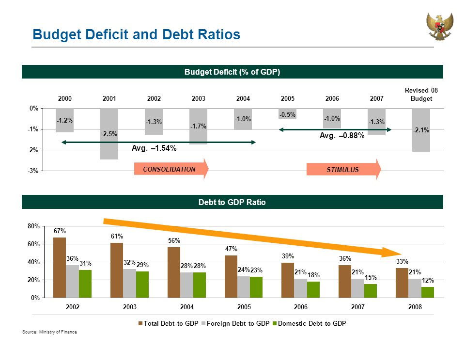 Budget Deficit and Debt Ratios Budget Deficit (% of GDP) Debt to GDP Ratio Source: Ministry of Finance 67% 61% 56% 47% 39% 36% 33% 36% 32% 28% 24% 21% 31% 29% 28% 23% 18% 15% 12% 0% 20% 40% 60% 80% 2002200320042005200620072008 Total Debt to GDPForeign Debt to GDPDomestic Debt to GDP -1.2% -2.5% -1.3% -1.7% -1.0% -0.5% -1.0% -1.3% -2.1% -3% -2% -1% 0% 20002001200220032004200520062007 Revised 08 Budget CONSOLIDATION STIMULUS Avg.–1.54% Avg.–0.88%