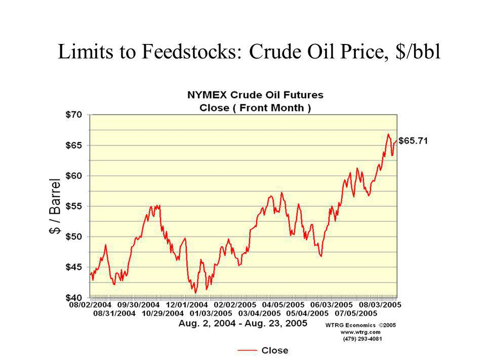 Limits to Feedstocks: Crude Oil Price, $/bbl