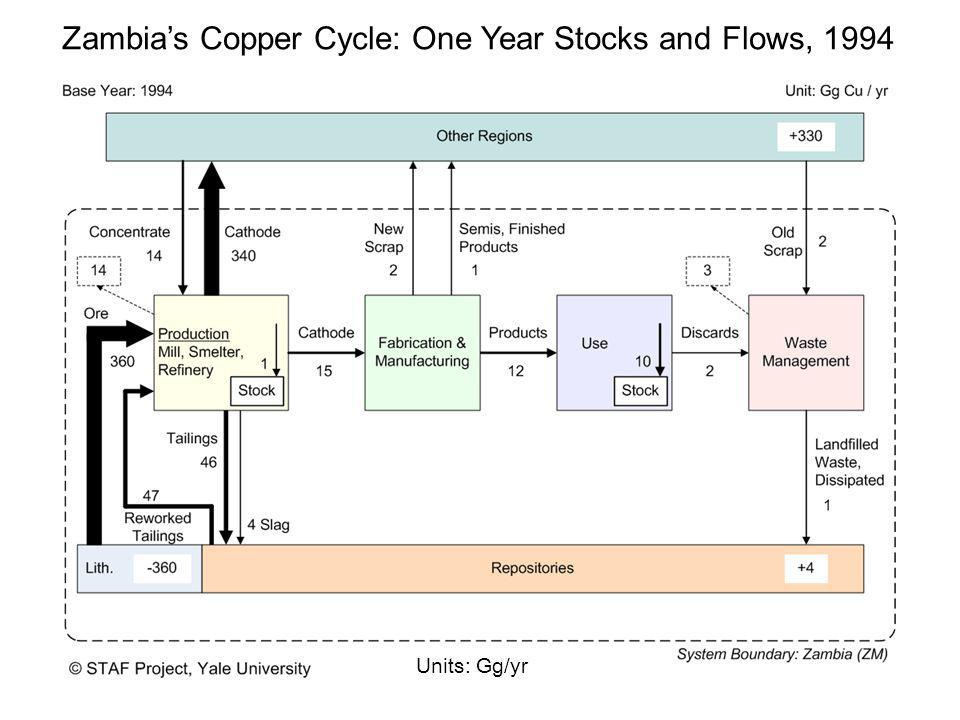 Zambia's Copper Cycle: One Year Stocks and Flows, 1994 Units: Gg/yr