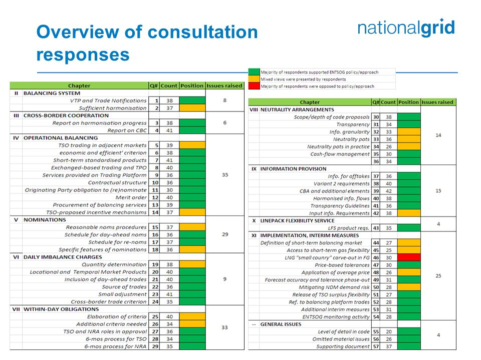 Overview of consultation responses