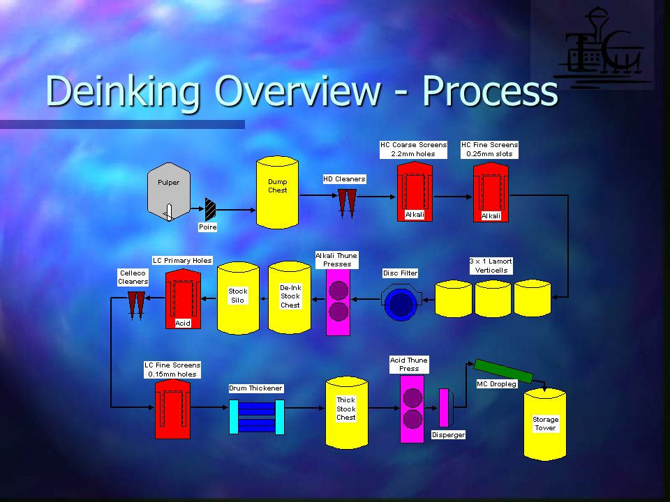 Deinking Overview - Process