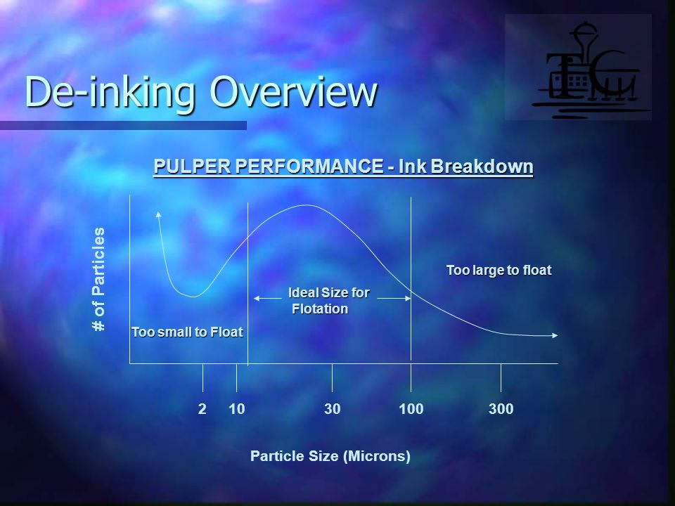 PULPER PERFORMANCE - Ink Breakdown # of Particles 21030100300 Particle Size (Microns) De-inking Overview Ideal Size for Flotation Flotation Too large to float Too small to Float