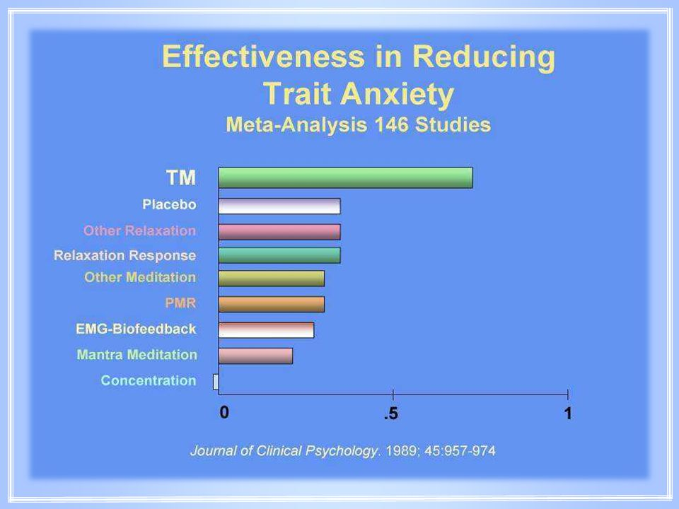 A statistical meta-analysis of 146 independent study results found that the Transcendental Meditation Program is significantly more effective in reducing trait anxiety than procedures of concentration or contemplation, or other techniques.