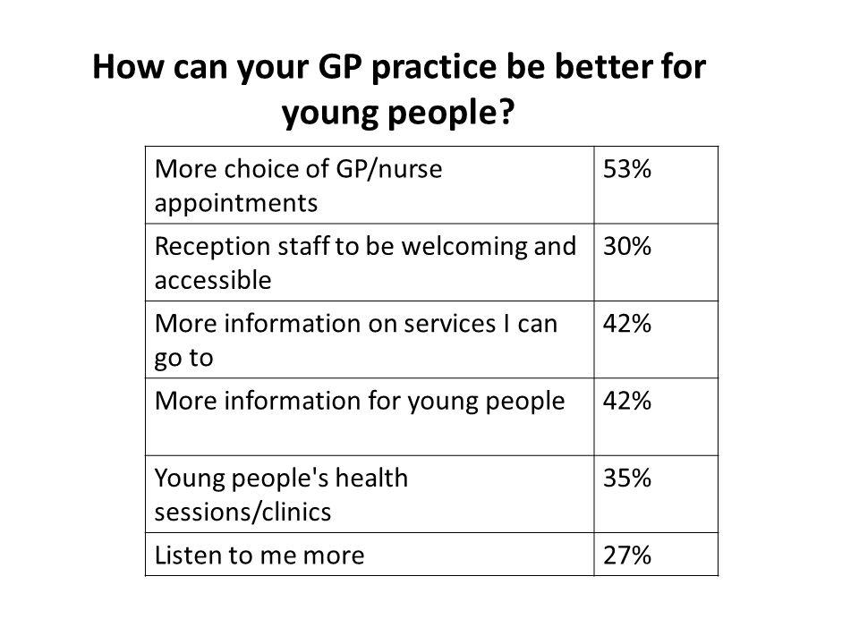 How can your GP practice be better for young people.