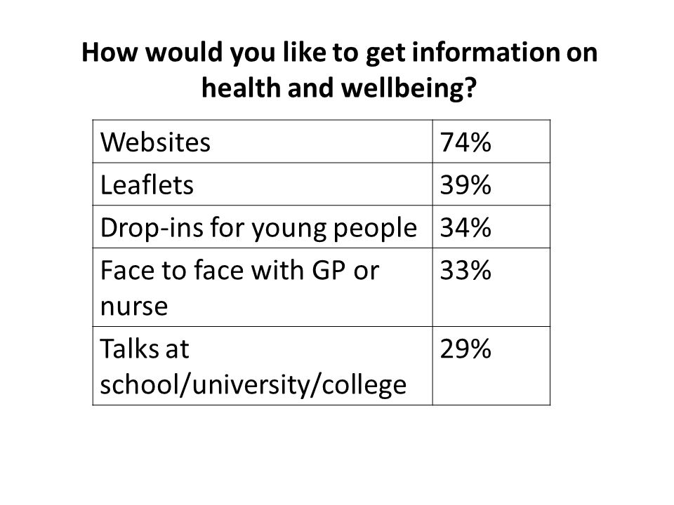 How would you like to get information on health and wellbeing.