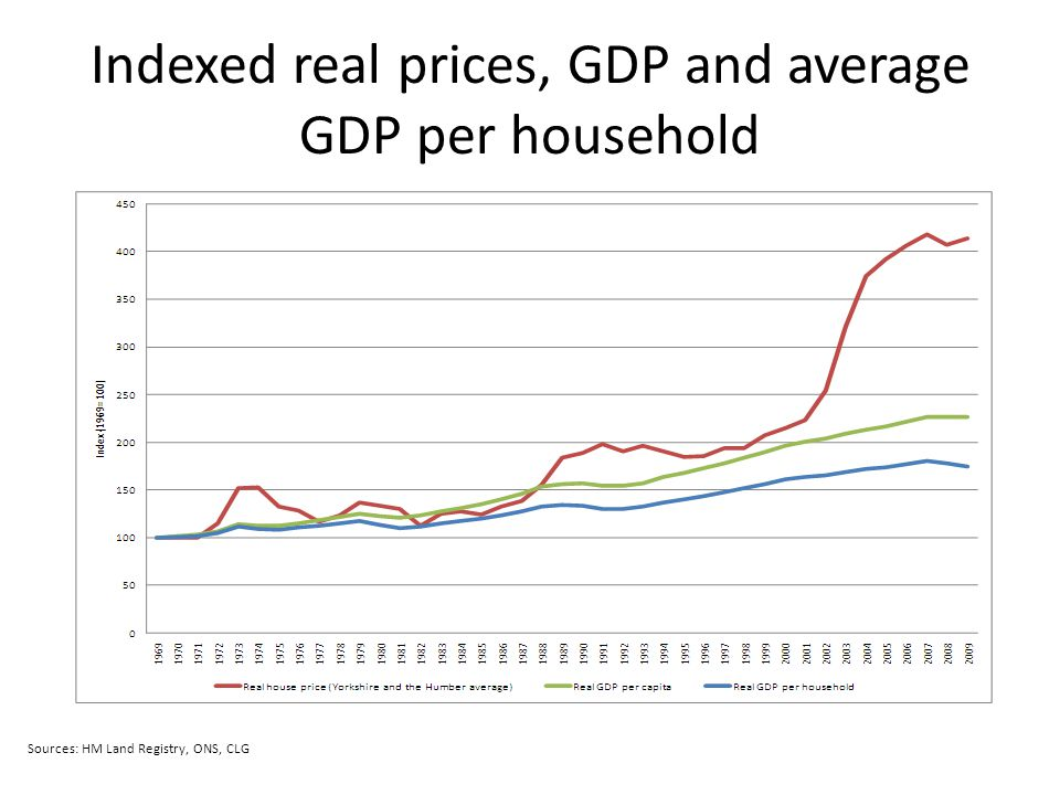 Indexed real prices, GDP and average GDP per household Sources: HM Land Registry, ONS, CLG