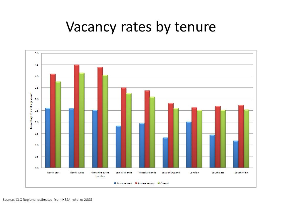 Vacancy rates by tenure Source: CLG Regional estimates from HSSA returns 2008