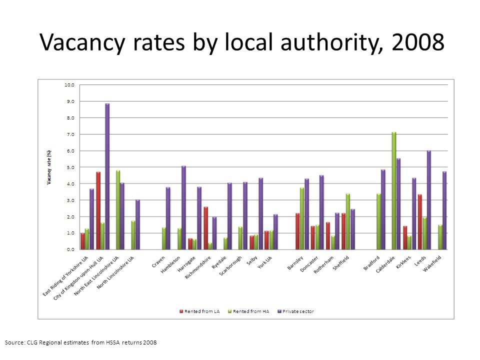 Vacancy rates by local authority, 2008 Source: CLG Regional estimates from HSSA returns 2008