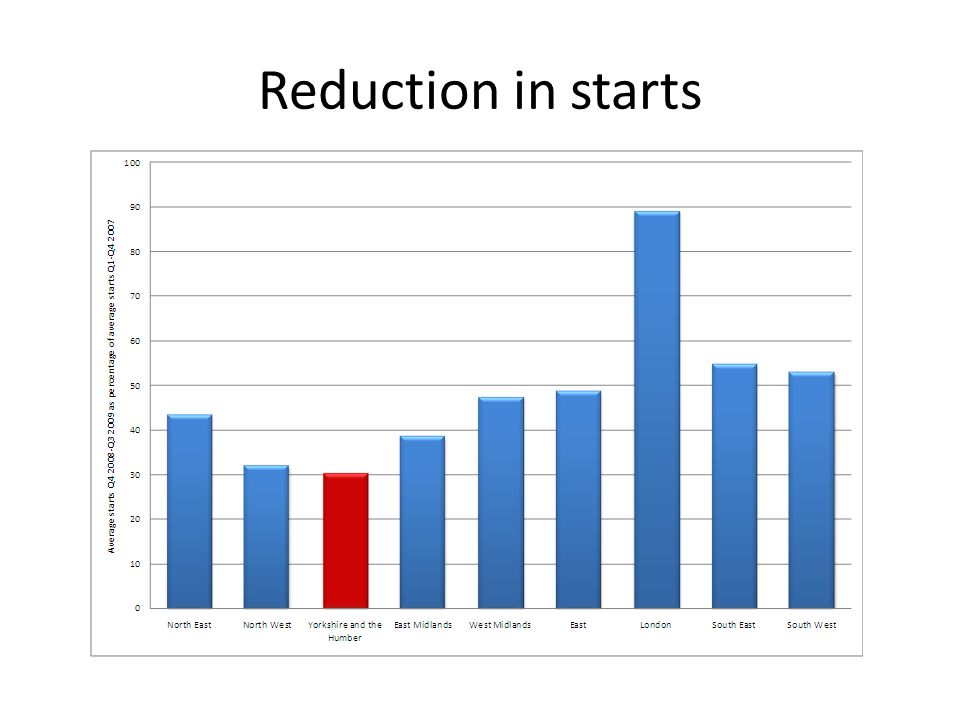 Reduction in starts