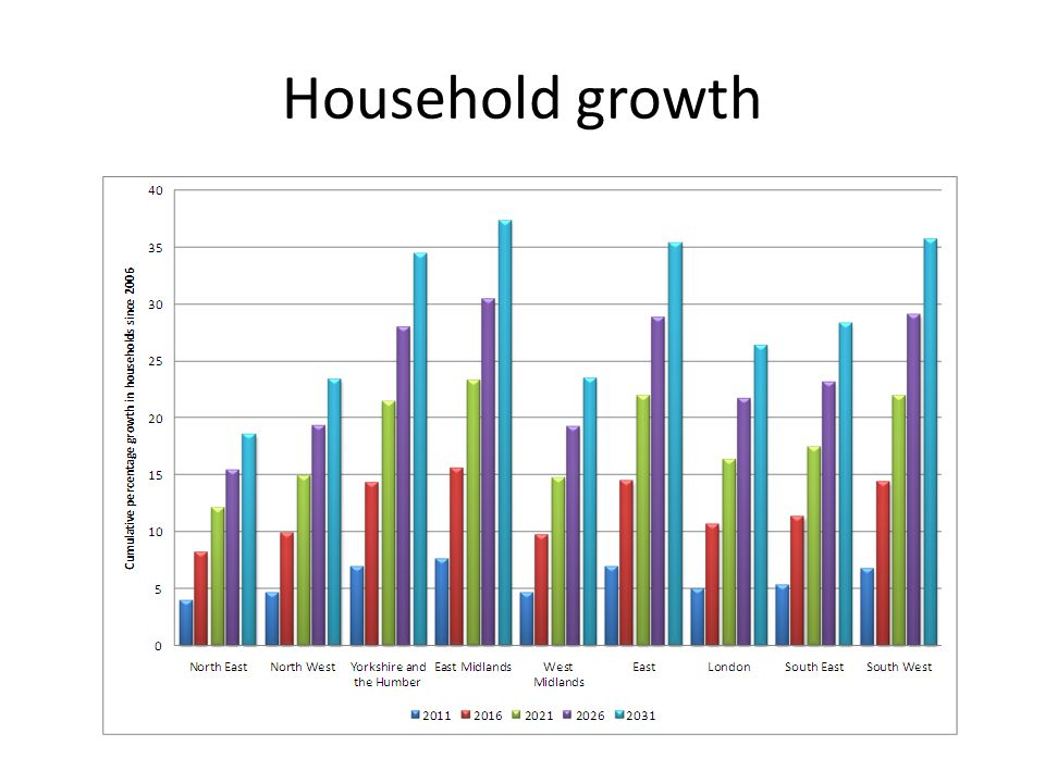 Household growth