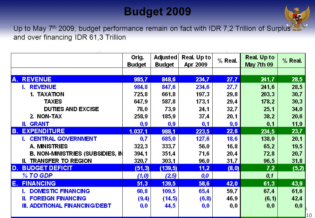 10 Budget 2009 10 Up to May 7 th 2009, budget performance remain on fact with IDR 7,2 Trillion of Surplus and over financing IDR 61,3 Trillion