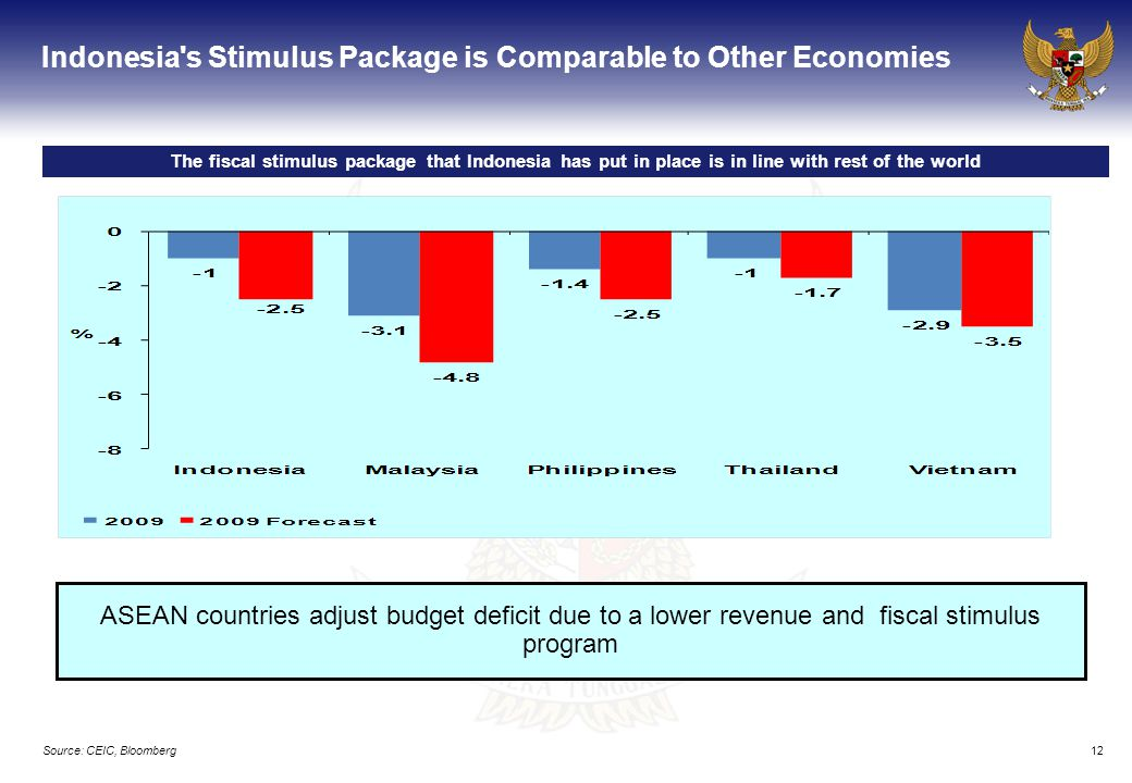 12 Indonesia s Stimulus Package is Comparable to Other Economies The fiscal stimulus package that Indonesia has put in place is in line with rest of the world Source: CEIC, Bloomberg ASEAN countries adjust budget deficit due to a lower revenue and fiscal stimulus program