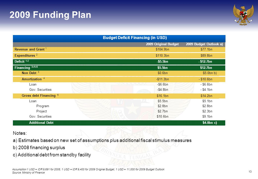 13 2009 Funding Plan Notes: a) Estimates based on new set of assumptions plus additional fiscal stimulus measures b) 2008 financing surplus c) Additional debt from standby facility 2009 Original Budget2009 Budget Outlook a) Revenue and Grant 1 $104.9bn$77.1bn Expenditures 2 $110.3bn$89.8bn Deficit 1-2 -$5.5bn-$12.7bn Financing 3+4+5 $5.5bn$12.7bn Non Debt 3 $0.6bn$5.0bn b) Amortization 4 -$11.3bn- $10.6bn Loan-$6.6bn- $6.6bn Gov.