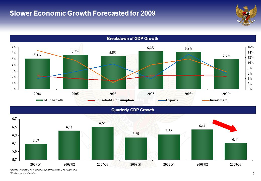 3 Slower Economic Growth Forecasted for 2009 Breakdown of GDP Growth Quarterly GDP Growth Source: Ministry of Finance, Central Bureau of Statistics *Preliminary estimates