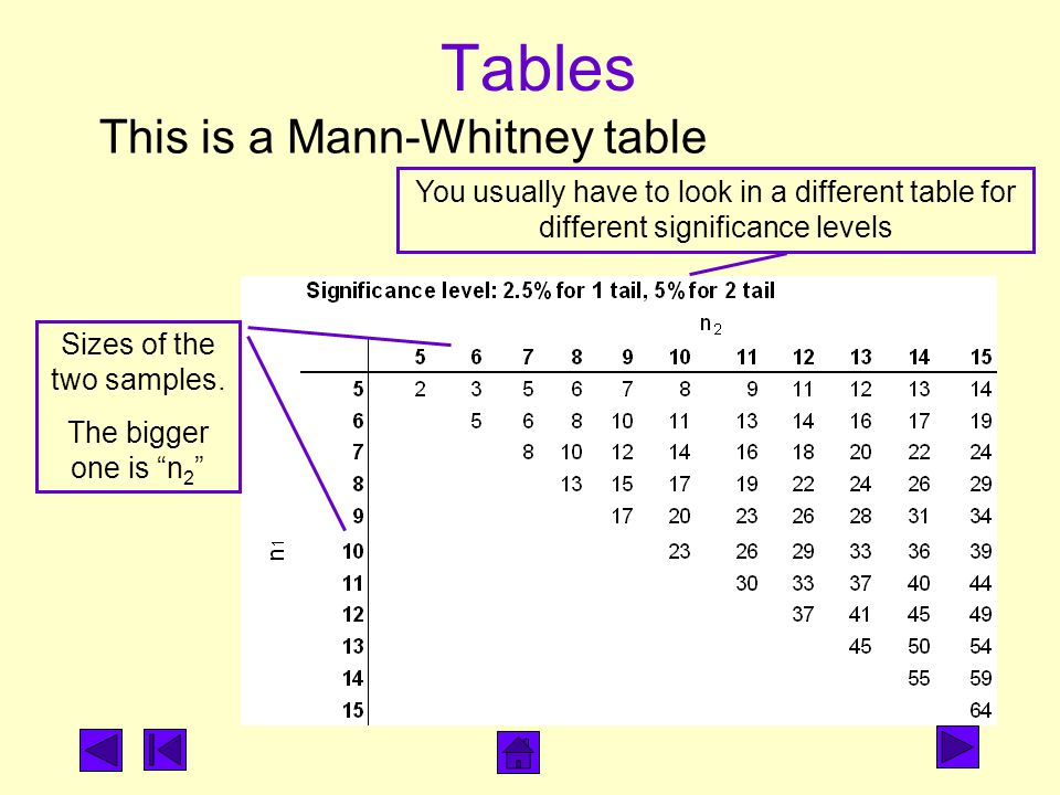 Tables This is a Mann-Whitney table You usually have to look in a different table for different significance levels Sizes of the two samples.