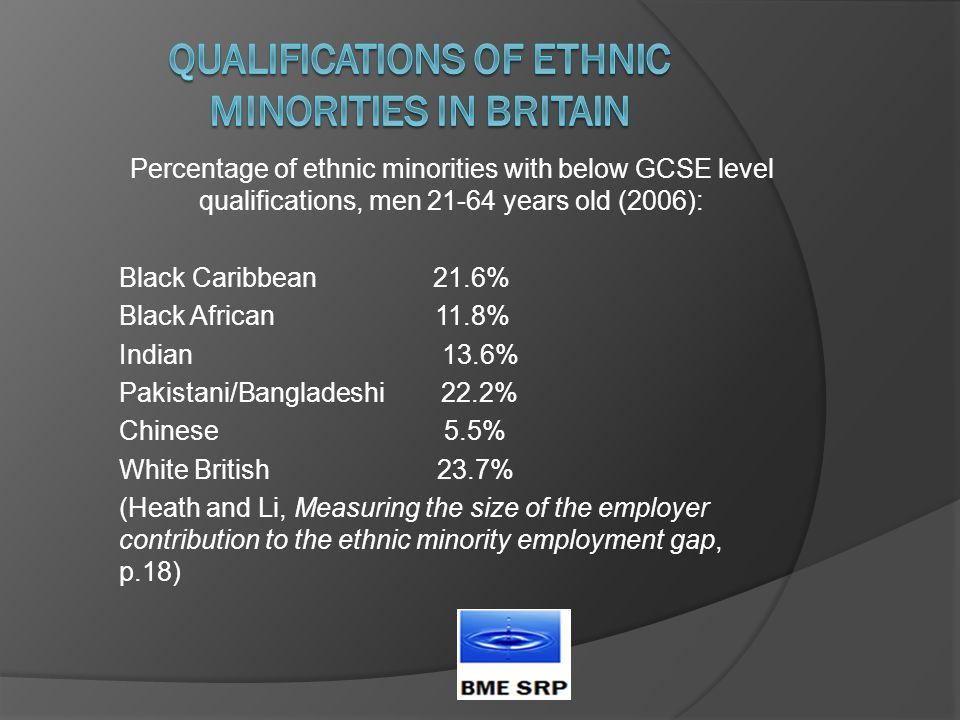 Percentage of ethnic minorities with below GCSE level qualifications, men 21-64 years old (2006): Black Caribbean 21.6% Black African 11.8% Indian 13.6% Pakistani/Bangladeshi 22.2% Chinese 5.5% White British 23.7% (Heath and Li, Measuring the size of the employer contribution to the ethnic minority employment gap, p.18)