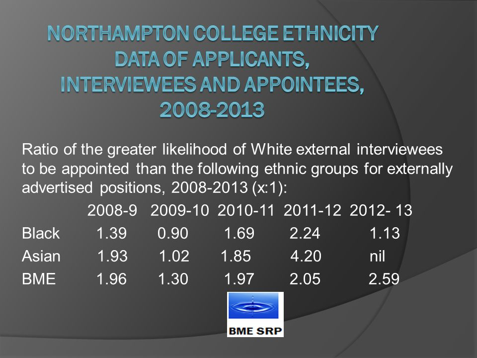 Ratio of the greater likelihood of White external interviewees to be appointed than the following ethnic groups for externally advertised positions, 2008-2013 (x:1): 2008-9 2009-10 2010-11 2011-12 2012- 13 Black 1.39 0.90 1.69 2.24 1.13 Asian 1.93 1.02 1.85 4.20 nil BME 1.96 1.30 1.97 2.05 2.59
