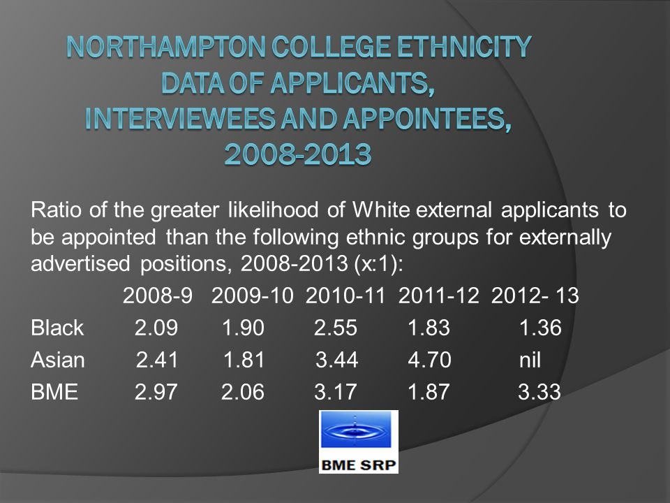 Ratio of the greater likelihood of White external applicants to be appointed than the following ethnic groups for externally advertised positions, 2008-2013 (x:1): 2008-9 2009-10 2010-11 2011-12 2012- 13 Black 2.09 1.90 2.55 1.83 1.36 Asian 2.41 1.81 3.44 4.70 nil BME 2.97 2.06 3.17 1.87 3.33