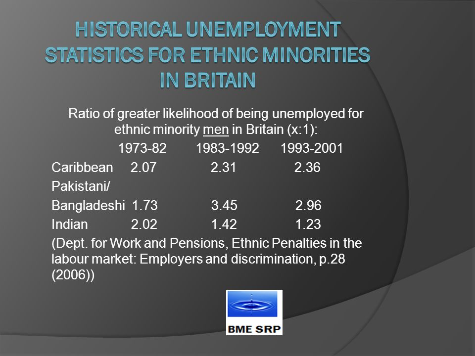 Ratio of greater likelihood of being unemployed for ethnic minority men in Britain (x:1): 1973-82 1983-1992 1993-2001 Caribbean 2.07 2.31 2.36 Pakistani/ Bangladeshi 1.73 3.45 2.96 Indian 2.02 1.42 1.23 (Dept.