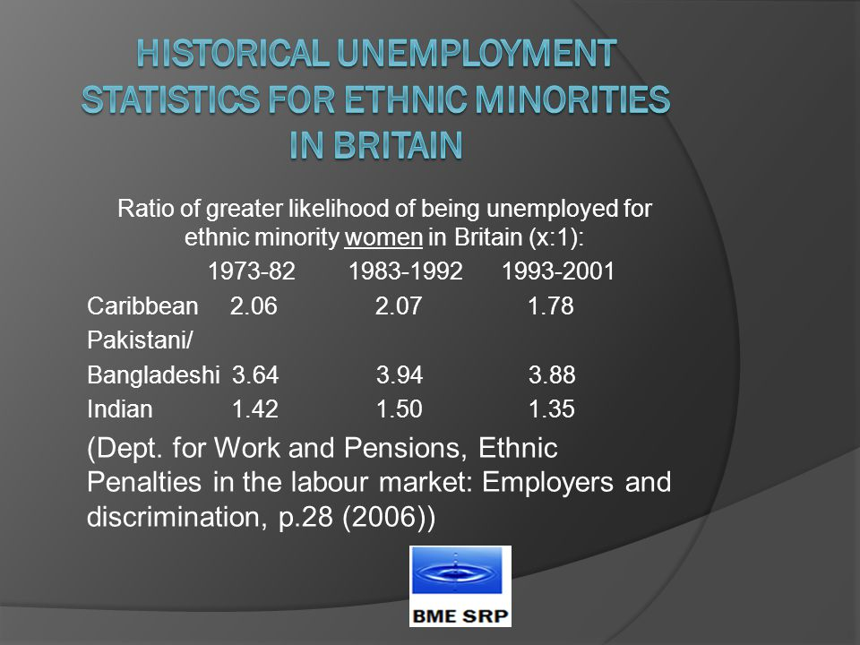 Ratio of greater likelihood of being unemployed for ethnic minority women in Britain (x:1): 1973-82 1983-1992 1993-2001 Caribbean 2.06 2.07 1.78 Pakistani/ Bangladeshi 3.64 3.94 3.88 Indian 1.42 1.50 1.35 (Dept.