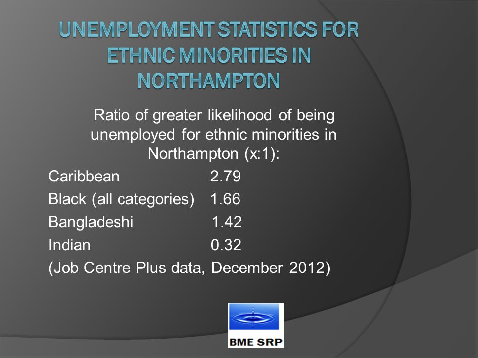 Ratio of greater likelihood of being unemployed for ethnic minorities in Northampton (x:1): Caribbean 2.79 Black (all categories) 1.66 Bangladeshi 1.42 Indian 0.32 (Job Centre Plus data, December 2012)