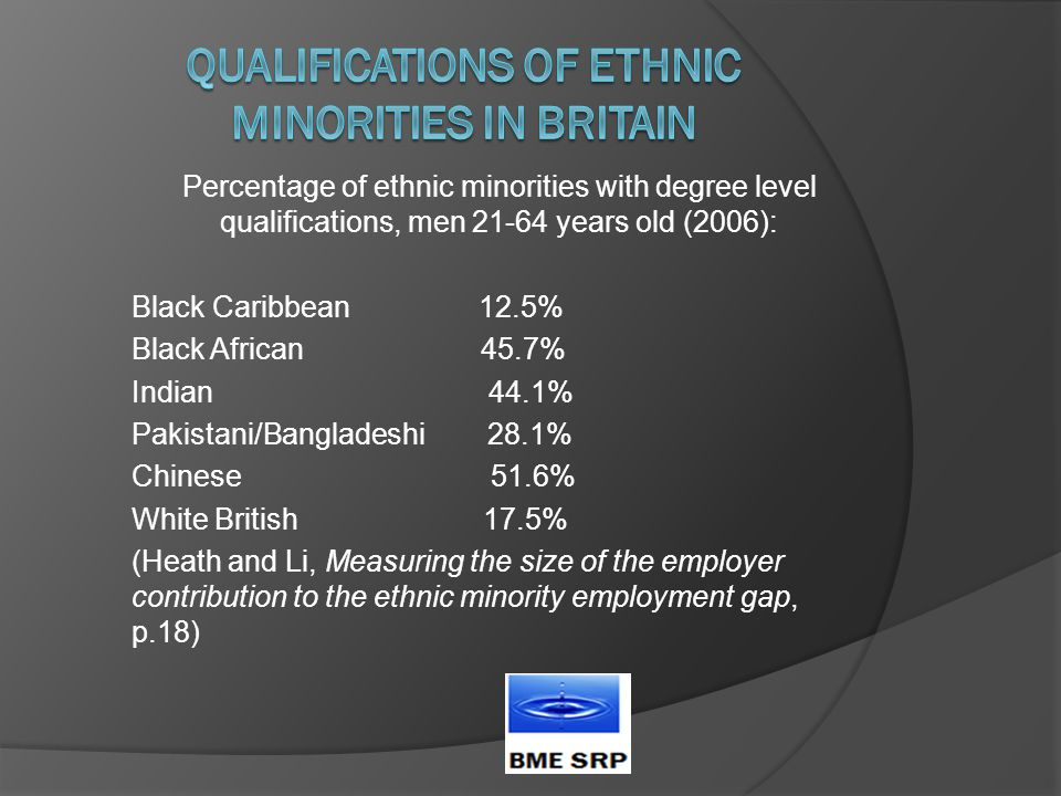 Percentage of ethnic minorities with degree level qualifications, men 21-64 years old (2006): Black Caribbean 12.5% Black African 45.7% Indian 44.1% Pakistani/Bangladeshi 28.1% Chinese 51.6% White British 17.5% (Heath and Li, Measuring the size of the employer contribution to the ethnic minority employment gap, p.18)