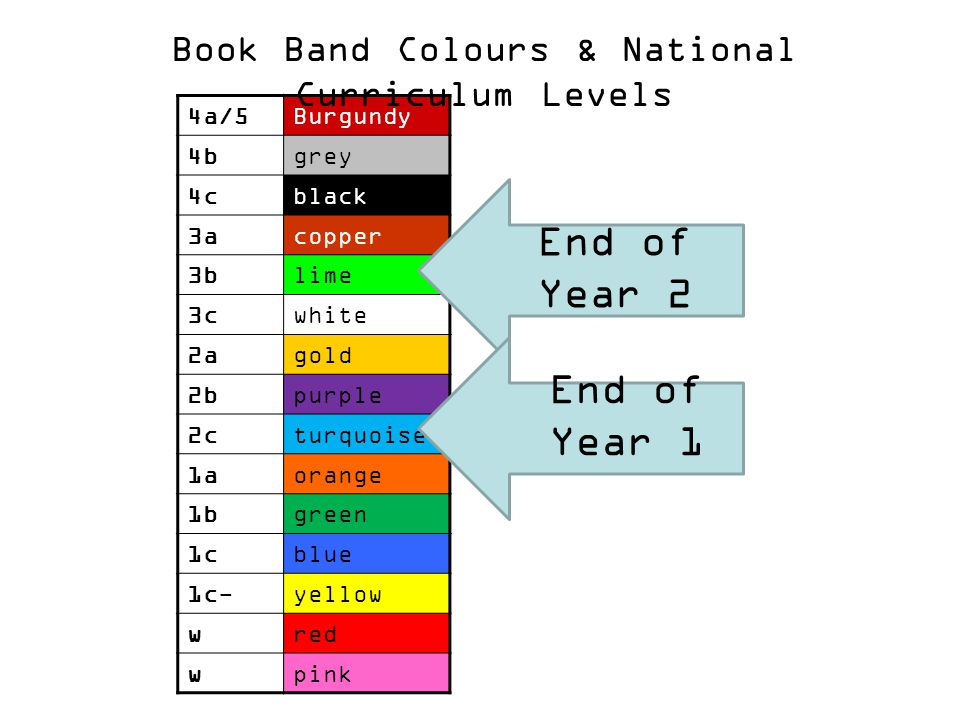 4a/5Burgundy 4bgrey 4cblack 3acopper 3blime 3cwhite 2agold 2bpurple 2cturquoise 1aorange 1bgreen 1cblue 1c-yellow wred wpink End of Year 2 End of Year 1 Book Band Colours & National Curriculum Levels