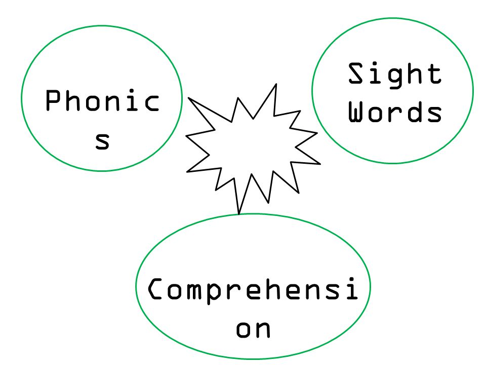 Phonic s Sight Words Comprehensi on