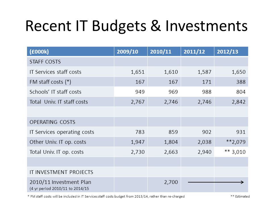 Recent IT Budgets & Investments (£000k)2009/102010/112011/122012/13 STAFF COSTS IT Services staff costs1,6511,6101,5871,650 FM staff costs (*)167 171388 Schools' IT staff costs949969988804 Total Univ.