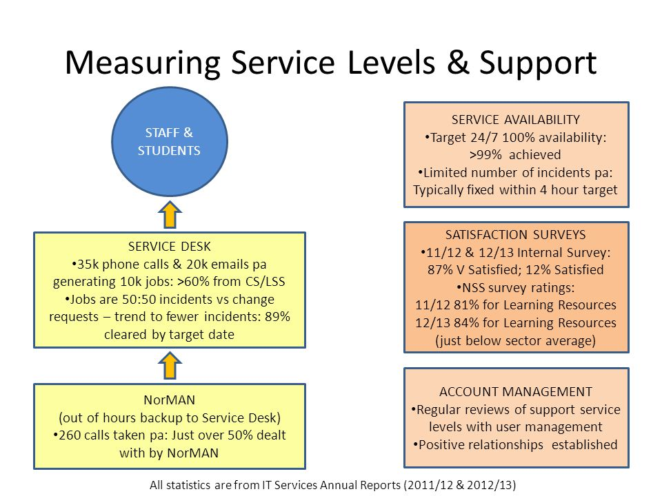 Measuring Service Levels & Support SERVICE AVAILABILITY Target 24/7 100% availability: >99% achieved Limited number of incidents pa: Typically fixed within 4 hour target SERVICE DESK 35k phone calls & 20k emails pa generating 10k jobs: >60% from CS/LSS Jobs are 50:50 incidents vs change requests – trend to fewer incidents: 89% cleared by target date SATISFACTION SURVEYS 11/12 & 12/13 Internal Survey: 87% V Satisfied; 12% Satisfied NSS survey ratings: 11/12 81% for Learning Resources 12/13 84% for Learning Resources (just below sector average) NorMAN (out of hours backup to Service Desk) 260 calls taken pa: Just over 50% dealt with by NorMAN ACCOUNT MANAGEMENT Regular reviews of support service levels with user management Positive relationships established All statistics are from IT Services Annual Reports (2011/12 & 2012/13) STAFF & STUDENTS