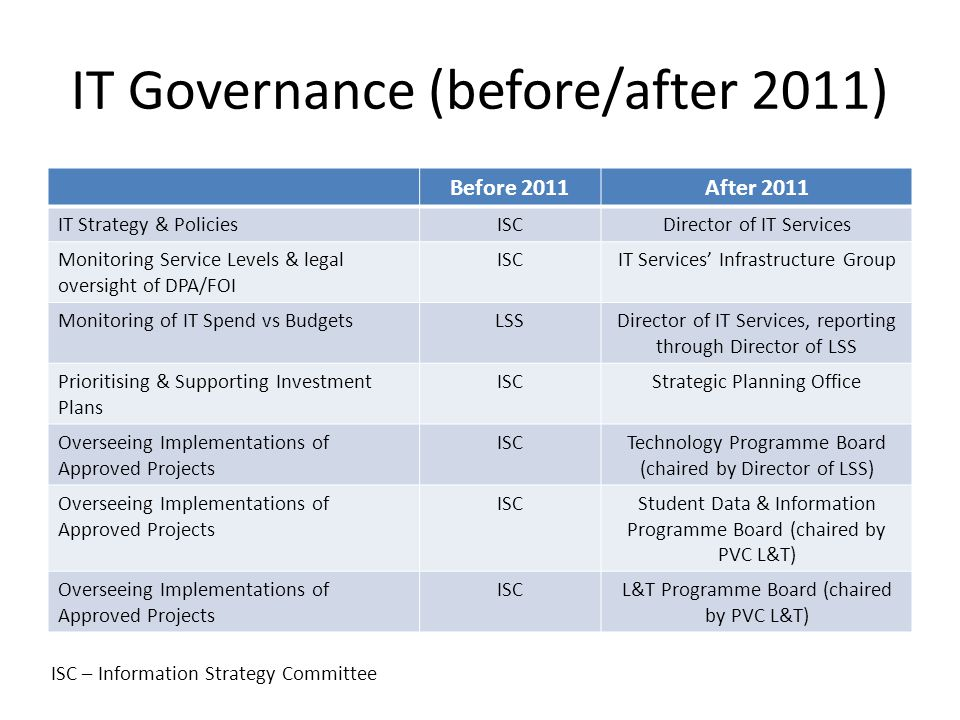 IT Governance (before/after 2011) Before 2011After 2011 IT Strategy & PoliciesISCDirector of IT Services Monitoring Service Levels & legal oversight of DPA/FOI ISCIT Services' Infrastructure Group Monitoring of IT Spend vs BudgetsLSSDirector of IT Services, reporting through Director of LSS Prioritising & Supporting Investment Plans ISCStrategic Planning Office Overseeing Implementations of Approved Projects ISCTechnology Programme Board (chaired by Director of LSS) Overseeing Implementations of Approved Projects ISCStudent Data & Information Programme Board (chaired by PVC L&T) Overseeing Implementations of Approved Projects ISCL&T Programme Board (chaired by PVC L&T) ISC – Information Strategy Committee